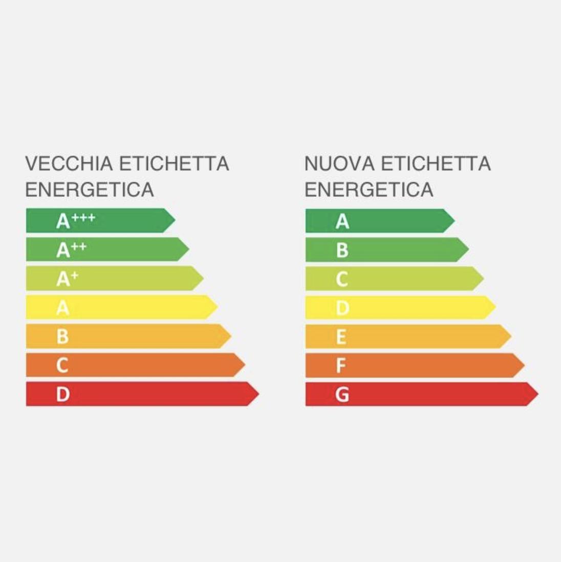 Novità 2021 etichette energetiche